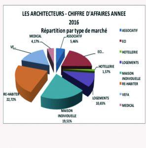 CA MARCHES 2016 ARCHITECTEURS
