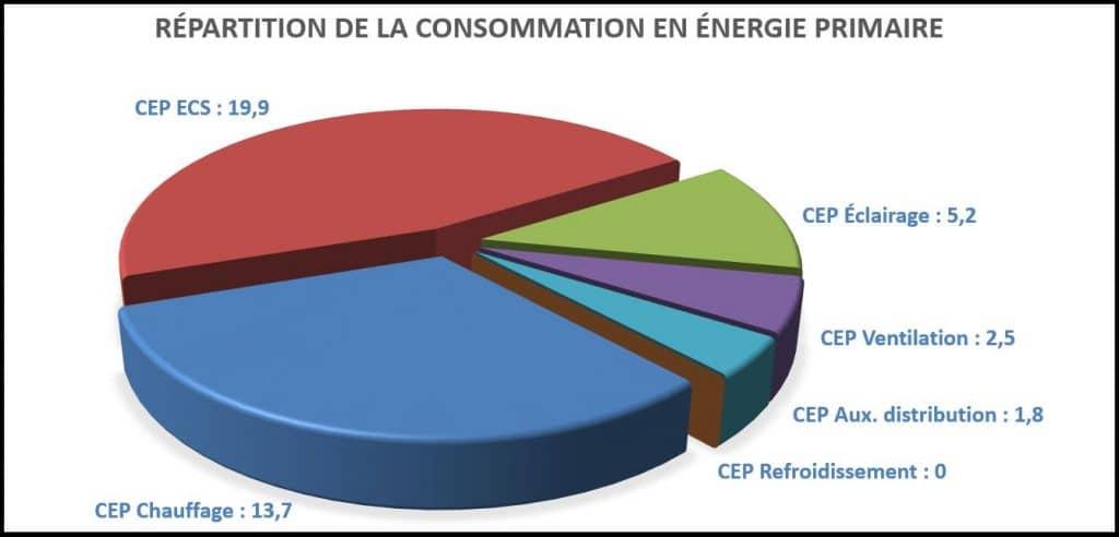 2016_TRE A+_MAISON-BIOCLIMATIQUE-GARNIER_consommation energie primaire